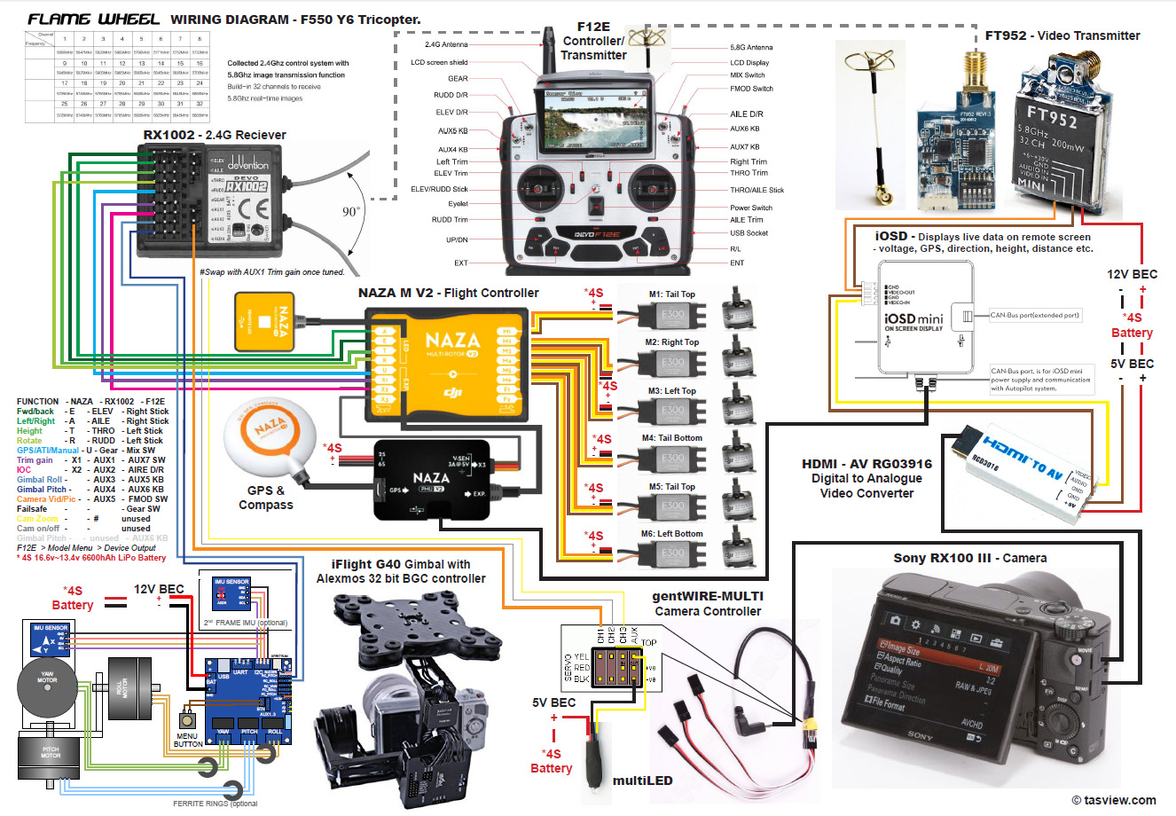 Gimbal Naza Wiring Diagram Schematics House Standards M V2 Residential Electrical Diagrams F500 Rx100